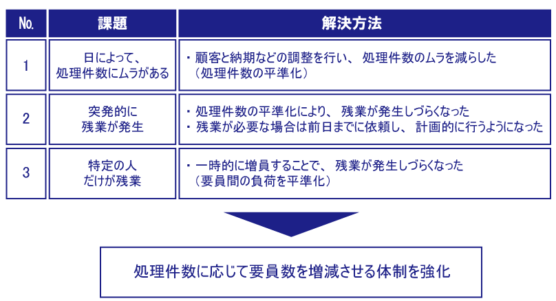 PSR(図5)課題と解決方法.png