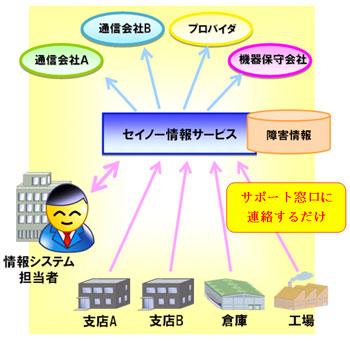 network_service.jpg